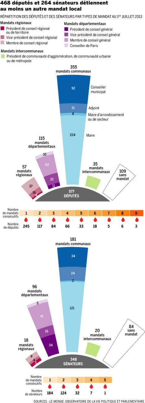Infographie : La maladie française du cumul des mandats | LeMonde.fr | Dépenser Moins | Scoop.it