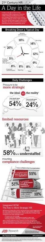 Infographie : 1 jour dans la vie d'un RH ! | Ressources humaines | Scoop.it