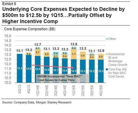 Key takeaways from Goldman, JPM, Morgan Stanley, Deutsche, BofA and Citi's results on hiring and pay for 2014 | My Scoop - Technology and Team | Scoop.it
