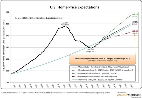 Experts Predict US Home Value Appreciation to Slow in 2014, Beyond [CLICK HERE] | Home Value Appreciation to Slow in 2014 | Scoop.it