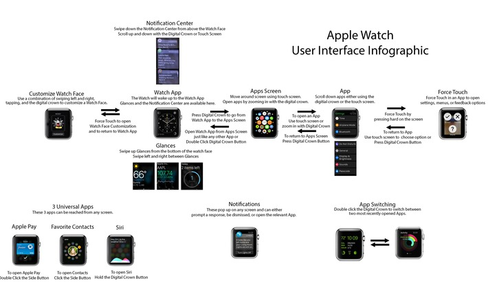 "Le parcours global de l'Apple Watch en images | Veille Techno et Informatique ""AutreMent"" 