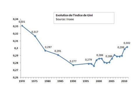 L'évolution des inégalités de revenus en France | Nouveaux paradigmes | Scoop.it