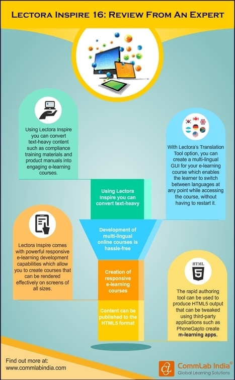 Lectora Inspire 16: An Expert's View [Infographic] | eLearning Infographics | Scoop.it