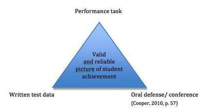 Math Performance Tasks | Education and curriculum | Scoop.it