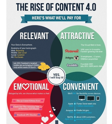 Digital Content 4.0 Infographic | Social Media and Web Infographics hh | Scoop.it