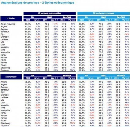 Statistiques Deloitte d'octobre 2011: petite brise ou grosse tempête pour Paris? | Chambres d'hôtes et Hôtels indépendants | Scoop.it