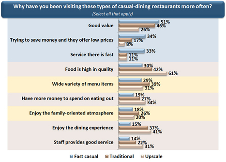 How Will Today's Casual-Dining Restaurant Consumers Change Tomorrow's Concepts? | Restaurant Tips and Management | Scoop.it