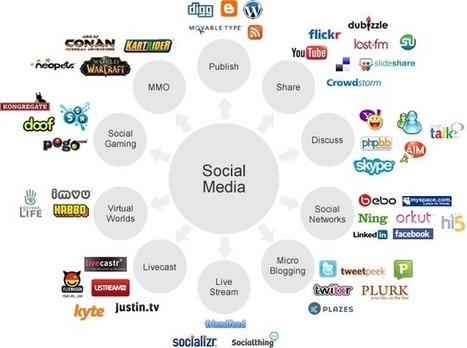 Head Start Solutions - Social Media Optimization, Social Media Marketing, SMO Services   seo services new zealand   Scoop.it