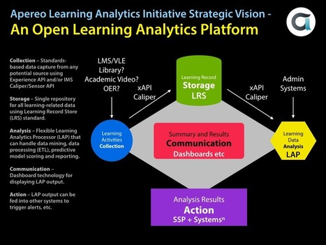 Learning Analytics Initiative | Affordable Learning | Scoop.it