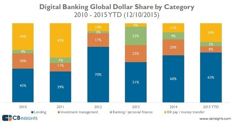 Lending startups dominate digital banking funding scene | Crowdfunding, Peer-to-peer lending | Scoop.it