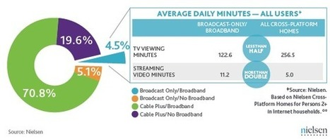 Nielsen: Number of homes subscribing to cable decreasing | Audiovisual Interaction | Scoop.it