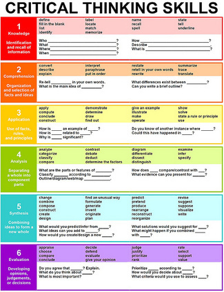 The Best Resources For Helping Teachers Use Bloom's Taxonomy In The Classroom | Larry Ferlazzo's Websites of the Day… | Websites Classroom | Scoop.it