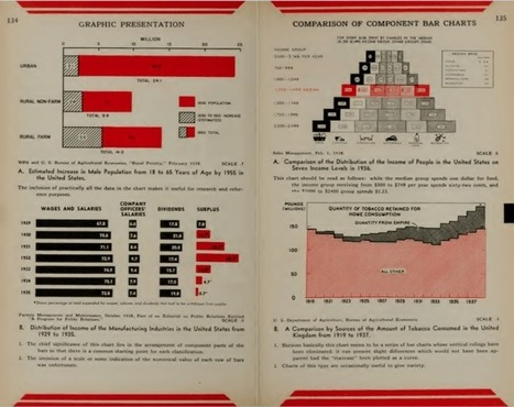 Classic 1939 book on graphs in its entirety | FlowingData | Data visualization | Scoop.it