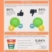 Infographie : Benchmarkez vos KPI en marketing B2B | Vos visiteurs B2B ont faim, (re)nourrissez les ! | Scoop.it