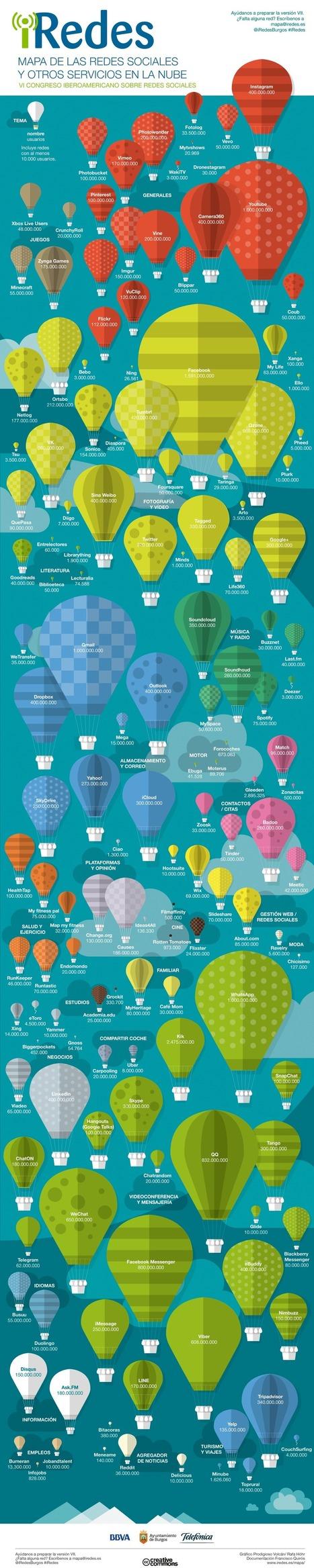 Mapa completo de las Redes Sociales (y otros servicios en la Nube) #infografia #socialmedia | GuadaTIC | Scoop.it