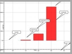 Valaistuksen määritys Labdisc-datankeruulaitteella | Tablet opetuksessa | Scoop.it