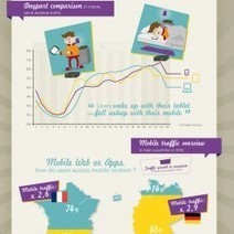 3 key points about mobile advertising you should know in 2013 ... | Advertising Agencies | Scoop.it
