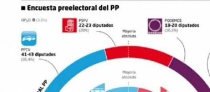 El PP puede perder la Comunidad Valenciana si Podemos pacta ... - Blasting News | Partido Popular, una visión crítica | Scoop.it