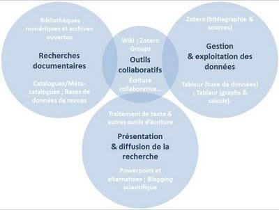 Vers un socle commun de formation aux outils numériques ? | Faire de l'histoire 2.0 | Scoop.it