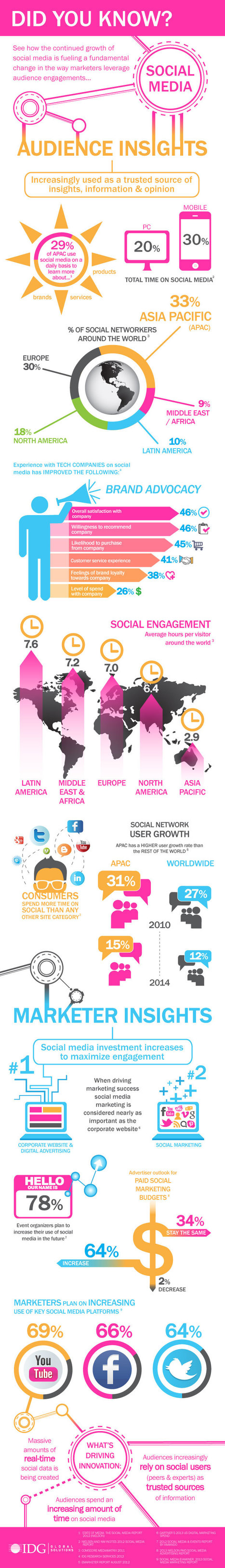 Marketer and Audience Insights on Social Media Worldwide #infographic | MarketingHits | Scoop.it