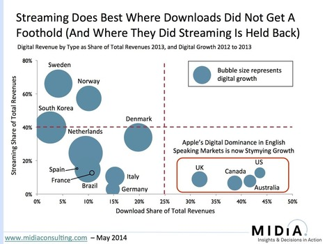What Acquiring Beats Could Do For Apple (And Everyone Else) | Musicbiz | Scoop.it