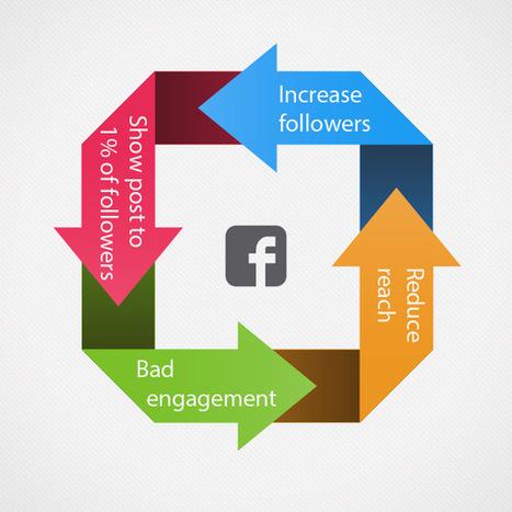 Ne gâchez plus votre temps en contrôlant des mesures de Media Sociaux absurdes - JulienRio.com | Solutions Marketing | Scoop.it