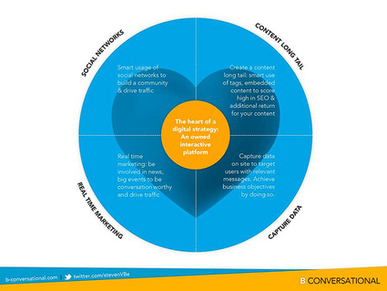 The 5 dimensions of your digital infrastructure | Conversation Management | Newspotting | Scoop.it