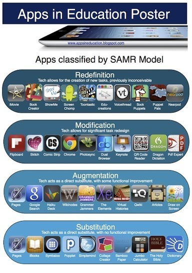 Apps in Education: SAMR Model Apps Poster | Edtech PK-12 | Scoop.it