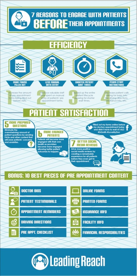 Infographic: 7 Reasons to Engage Patients Before Their Appointments | Patient Centered Healthcare | Scoop.it