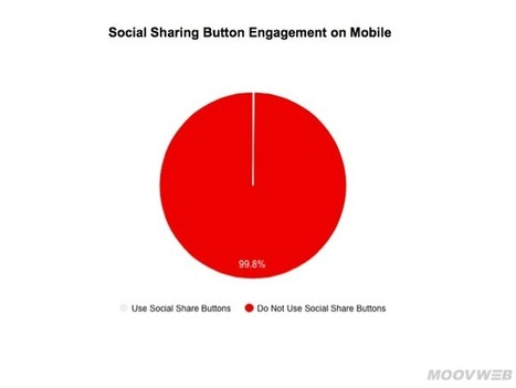 Social Media Usage On Mobile Has Evolved: Only 0.2% Use Social Sharing Buttons | E business | Scoop.it