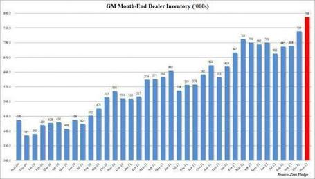 #GM Channel Stuffing WTF!? | ZeroHedge | Commodities, Resource and Freedom | Scoop.it