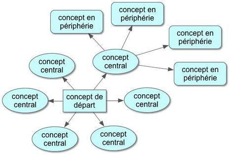 Carte conceptuelle et intégration des TIC chez les futurs enseignants | Representando el conocimiento | Scoop.it