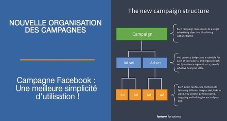 Campagne Facebook : Une meilleure simplicité d'utilisation ! | Facebook Marketing | Scoop.it