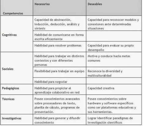 CUED: Reflexiones sobre el rol docente en los nuevos ambientes mediados por TIC en enseñanza superior | Entre profes y recursos. | Scoop.it
