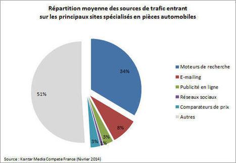 Les moteurs génèrent le tiers du trafic des sites de pièces auto | Marketing Web | Scoop.it