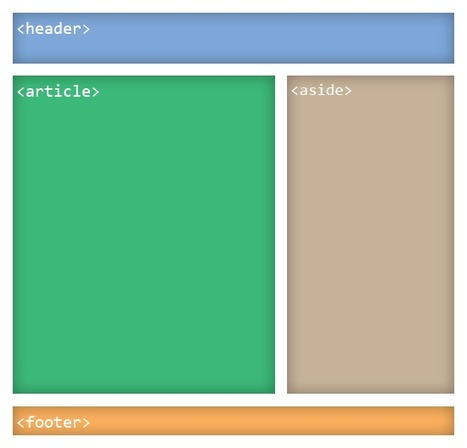 What Potential Impact Can HTML5 Have on SEO?   Content Strategy  Brand Development  Organic SEO   Scoop.it