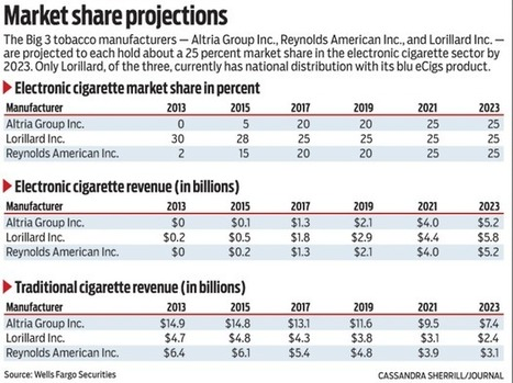 Analyst projection: E-cigs will overtake traditional tobacco revenue at Reynolds in 2021 | M.Alvarez | Scoop.it