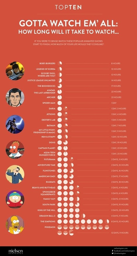 Here's How Long It Takes To Binge-Watch The Best Animated Shows | Transmedia: Storytelling for the Digital Age | Scoop.it