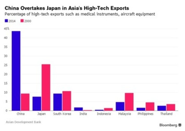 China Soars Past Japan as Asia's Top High-Tech Exporter   FUTURE of CHINA   Scoop.it