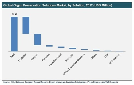 Organ Preservation Solutions Market predicted to reach USD 204.9 Million Globally in the Forecast 2013 – 2019: Transparency Market Research | Transparenc Market Research | Scoop.it