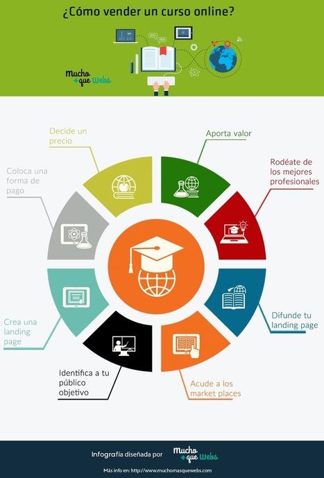 ¿Quieres aprender como vender un curso online? | Infografias | Scoop.it