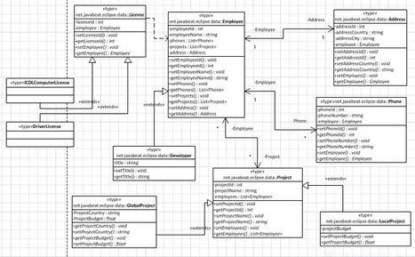 JPA – Java Persistence Query Language (JPQL) – PART I   Development on Various Platforms   Scoop.it
