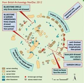GB : STONEHENGE LATEST NEWS   World Neolithic   Scoop.it