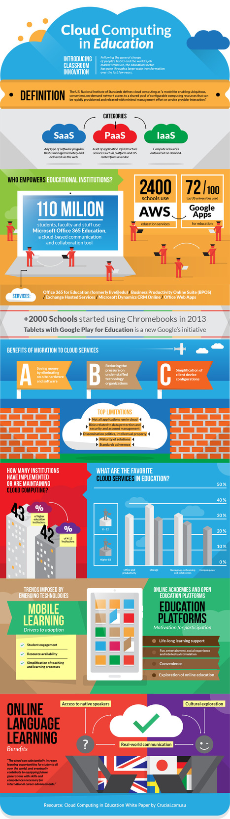 Cloud Computing in Education Infographic - e-Learning Infographics | Future of Cloud Computing and IoT | Scoop.it