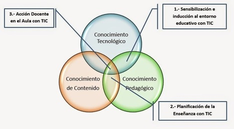 MODELOS DE INTEGRACIÓN CURRICULAR EN TIC | Educational Innovation | Scoop.it