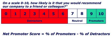 Le « Net Promoter Score »  : un outil de mesure indispensable au temps des réeaux sociaux !   Réseaux sociaux et Curation   Scoop.it