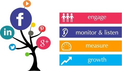 7 sfaturi SMO (Social Media Optimization) si unelte care te pot ajuta | Social Media Corner | Scoop.it
