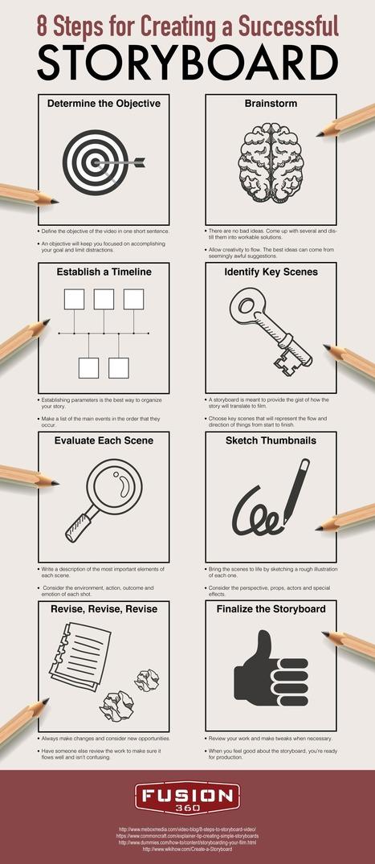 5 mejores prácticas para crear videos de e-learning | WEB 3.0 | Scoop.it
