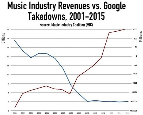 How Google Killed the Music Industry (In 3 Easy Diagrams) | Music Industry | Scoop.it