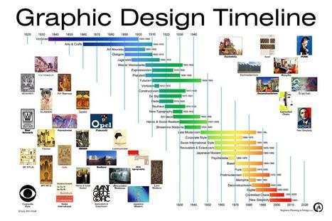 [Infographie] L'histoire des tendances du graphisme | Websourcing.fr | Time to Learn | Scoop.it